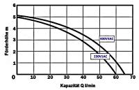 070 Kühlmittel-Tauchpumpe  für industriellen...