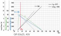 GR 63X25 Gleichstrommotor, bürstenbehaftet - Cont. 50 W, Peak 119 W