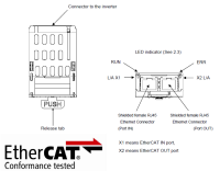 IPE003Z-1 Ethercat-Modul für Serie S15/AS3/MB1